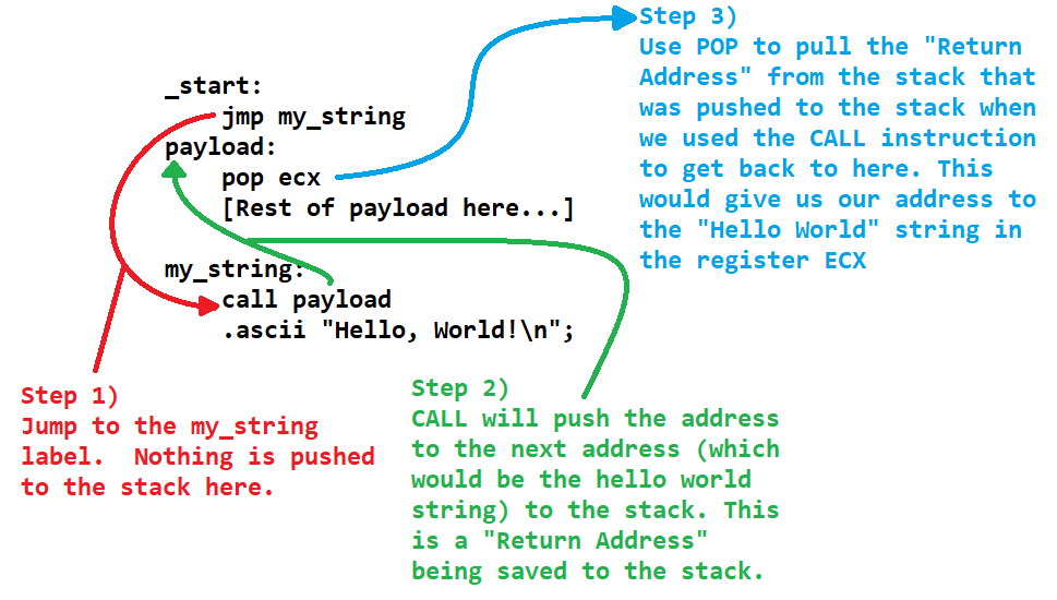 Diagram showcasing how the jump call method can get the string address